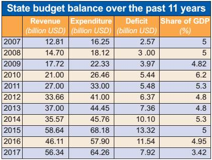 budget deficit in vietnam from 2008