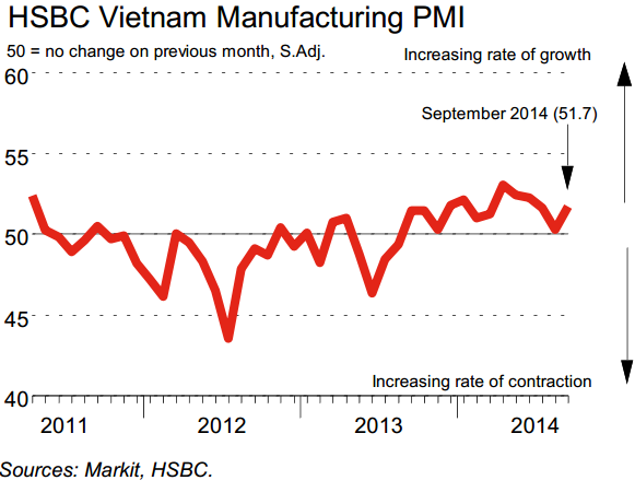 HSBC Vietnam Manufacturing PMI: New orders return to growth in September